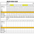 東京の今朝の天気(2月18日):晴れ、2月の温度統計(中間報告)