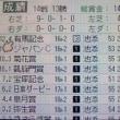 淀のダビスタDS奮闘記 その20