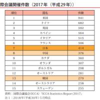 国際会議開催件数、日本は世界7位!!