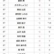2017 ミヤギTVダンロップ女子オープン速報初日11:42現在・・・-4で権藤可恋トップ