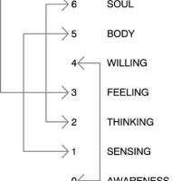 魂の住所-連絡先Soul address-Contact code