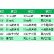 【艦これ】2017年夏イベE-5甲