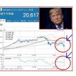 米中貿易戦争、日本株が当事国以上の下げ!?