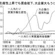 売国消費税