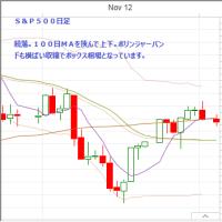 日足 日経225先物・米国・ドル円  2012/12/5