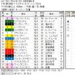 ■マイルチャンピオンシップ結果報告