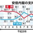 産経・FNN合同世論調査における安倍内閣不支持率54・1%(+10・3%)