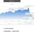 Bitcoin、9万5,371円の下落。
