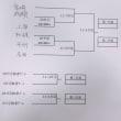 市内大会トーナメント表
