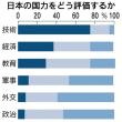 日本「技術」に強み75% → 本当かね?