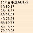 🚴 10/16 千葉記念 ③