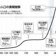 「人口減少時代」が来る 少子化加速する「生産性革命」