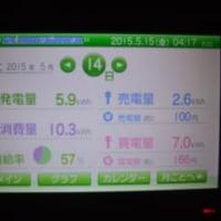 14日の売電結果は100円のみ