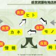 ■【経営知識】 管理会計02-01-5 02 管理会計を正しく理解する 管理会計で経営資源の善循環