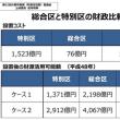 中身や事実を報じない在阪メディア