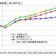 緊縮財政速報・必要なのは「成長」健全化