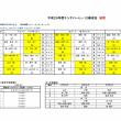 [大会結果]山口県エンデバーU-12練成会