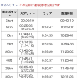 さいたま国際マラソン(速報)