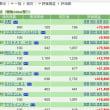 集中豪雨6/20の株の結果