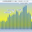 #9月度電気使用量「156kWh」 過去最高の2007年と比べ「80%減」(ロッキーの節電大作戦)