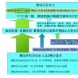ボトルネック効果による日本人のゲノム変化