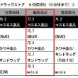 """日本全国にコスモスの花咲かせ・2-コスモス薬品""""がとにかく安い理由-"""