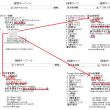 朝日新聞、不祥事を認める