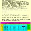第361回 日本人会ゴルフコンペ成績