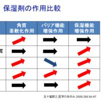 アトピー性皮膚炎治療のエビデンス〜スキンケア〜