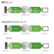 ネットギア、コンセント直挿し型の11ac無線LAN中継器「EX6110」発売