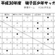 【6年生区大会B】平成30年度磯子区大会U-12-B(2日目)