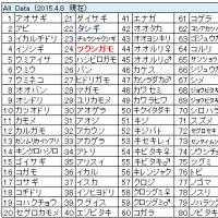 鳥撮りデータ75(2015.3.15~4.8)
