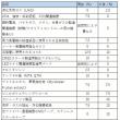 2017年度予算案~関税~