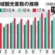 8月観光、初の100万人 県内、46ヵ月連続最高