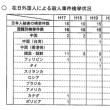「在日」外国人による殺人と、日本人狙いの殺人事件