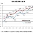 20180712 NHK「お金もうけのジレンマ~新世代の資本主義論~」を考える(上)