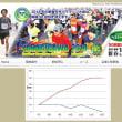 2018年1月3日矢作川マラソンに参加の巻