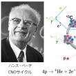 第67回ノーベル物理学賞 ハンス・ベーテ「原子核反応理論への貢献、特に星の内部におけるエネルギー生成に関する発見」
