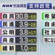 「自民党支持率圧倒の30.8%、ゴタゴタで嫌気?希望の党支持率5.4%」各党の支持率最新 NHK最新世論調査