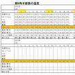 東京の今朝の天気(6月18日):曇り、6月の温度統計
