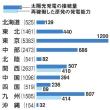 太陽光発電は抑制するくせして原発は稼働 → 日本の電力会社の倒錯ぶりが露わに