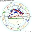 占星術:ヘリオセントリック図の開発として水星の位置をジオセントリック図に落とし込み使う手法の詳しい解説。