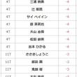 新垣比菜 富士のふもとで、またも首位発進-6・・・香妻琴乃は-2で23位タイ