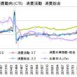 1-3月期GDP2次・マイナス成長も、4月は消費が急伸