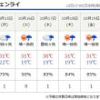 そろそろチェンライの気温や天気が気になってきました