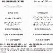 日本企業の海外M&A最高額7兆円