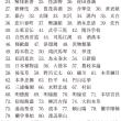慶応大学・商学部・日本史 2