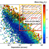 星のイメージング・コロナグラフと系外惑星冠状分光計:WSO-UV