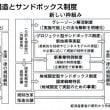 安倍官邸・財界一体 危険な「生産性革命」③ 安全守る規制に風穴