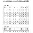 🚴 2017 競輪選手の賞金ランキング ~10/22
